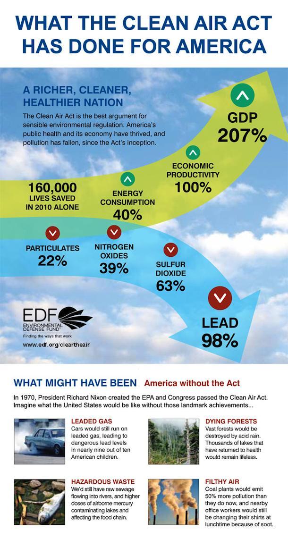 Clean Air Info