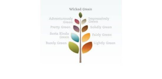 Practically Green