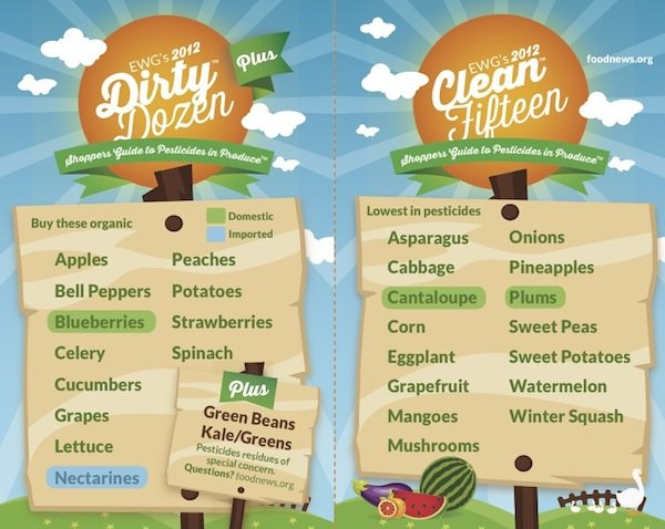 2012 Shopper's Guide to Pesticides in Produce