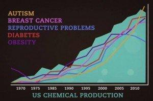health-chem-production