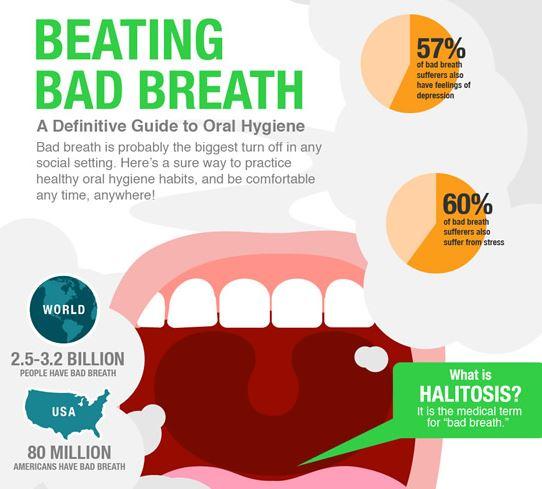 bad breath causes