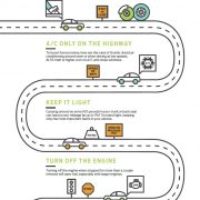 Ford offers 5 driving tips for saving fuel & reducing GHG emissions
