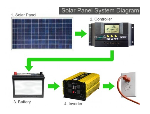 PV Solar Panel System Diagram